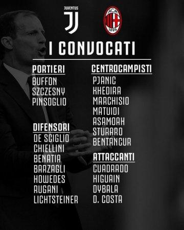 """""""Yuventus"""" asosiy hujumchisini """"Milan""""ga qarshi o'yinga qaydnomaga kiritmadi"""
